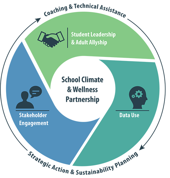 School Climate and Wellness Partnership includes School Climate & Wellness Leadership Summits, Data Use Workshops, and Student Listening Circles